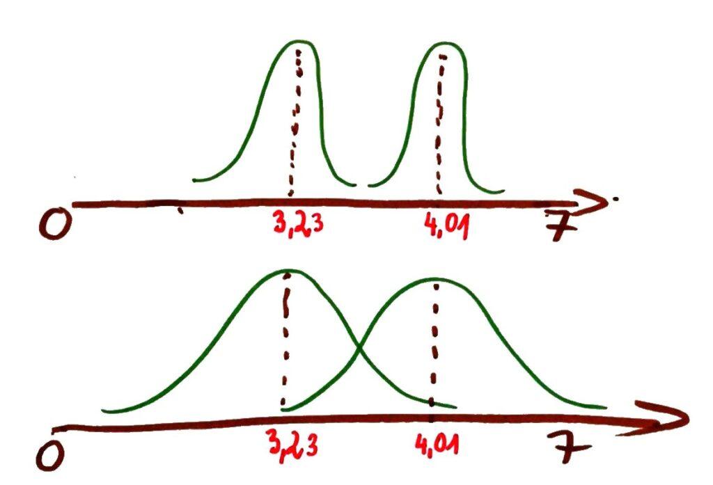 Rozkład normalny, porównywanie dwóch grup