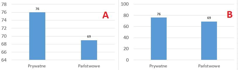 Błędne skalowanie wykresu